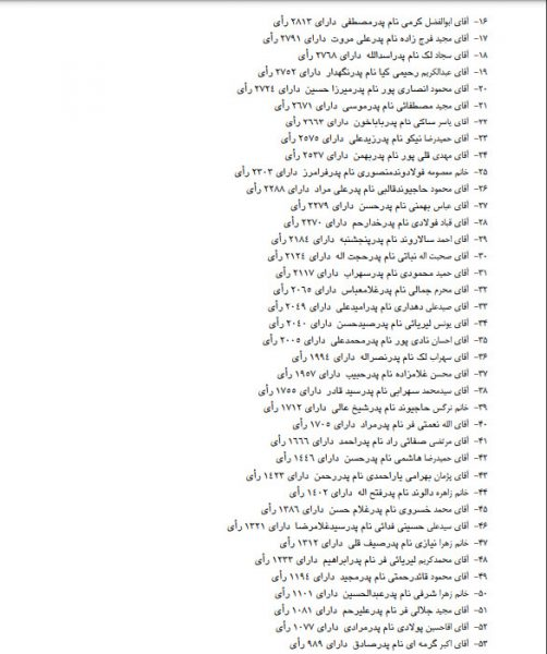 منتخبين شوراي شهر دورود1400